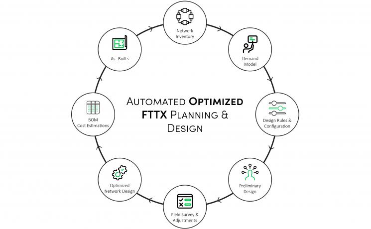 Fiber Planning